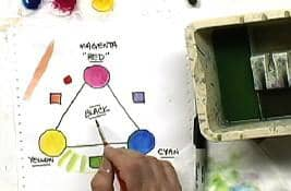 Reliable Results in Acrylics: A Medium Demystified with David Kitler Art Instruction Video-DVD from Creative Catalyst
