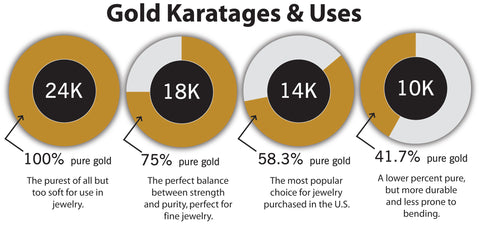 What's the Difference Between 10K, 14K, 18K, & 24K Gold?