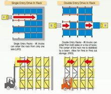 Load image into Gallery viewer, Ayoubi Heavy-Duty Racking - Drive-In Pallet Racking - Ayoubi Steel Furniture Factory