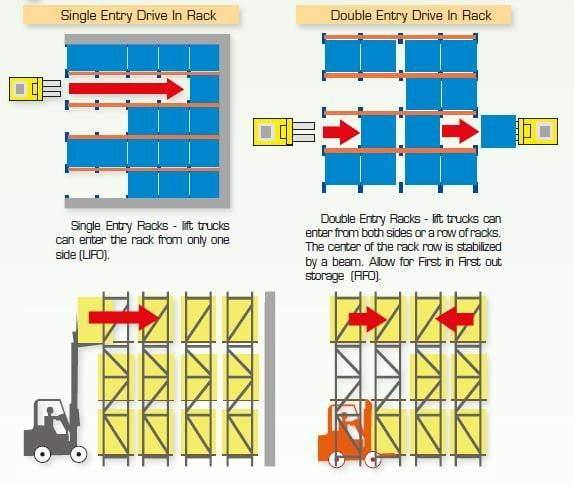 Ayoubi Heavy-Duty Racking - Drive-In Pallet Racking - Ayoubi Steel Furniture Factory