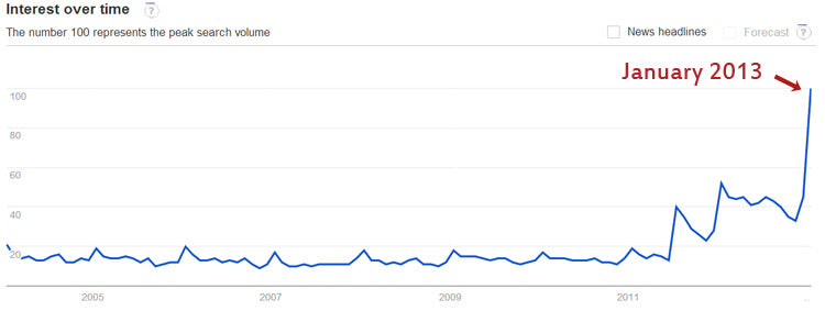 Google trends graph for juicing