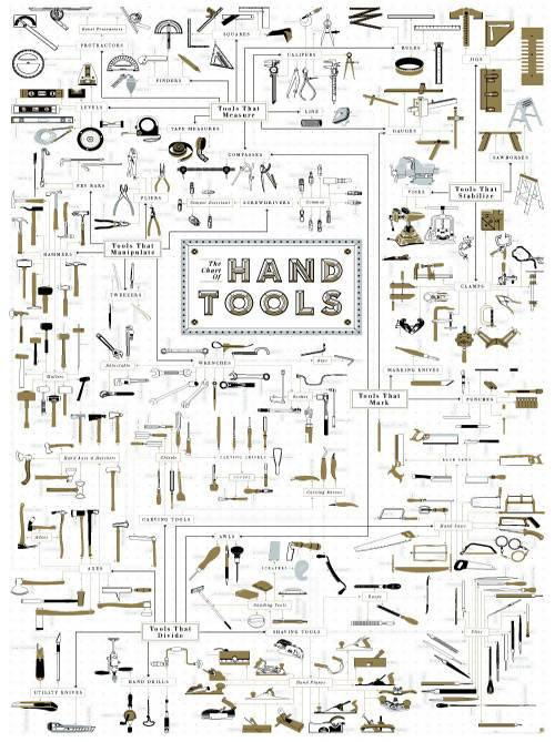 Pop Chart Lab - The Chart of Hand Tools - Posters - The Planet Collection - Naiise