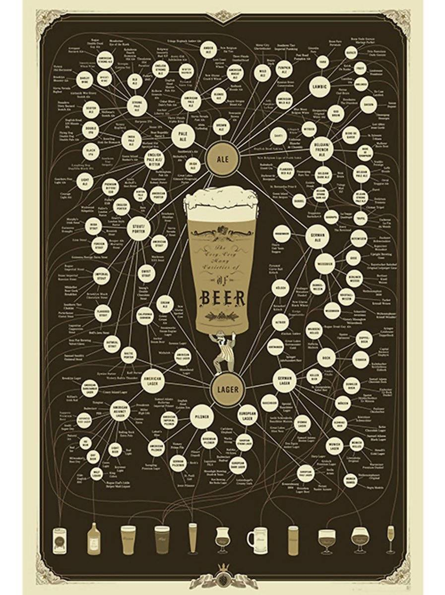 Pop Chart Lab - The Diagram Of Beer - Posters - The Planet Collection - Naiise