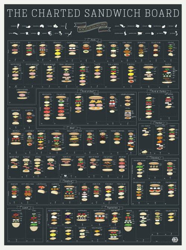 Pop Chart Lab - The Chartered Sandwhich Board Poster - Posters - The Planet Collection - Naiise