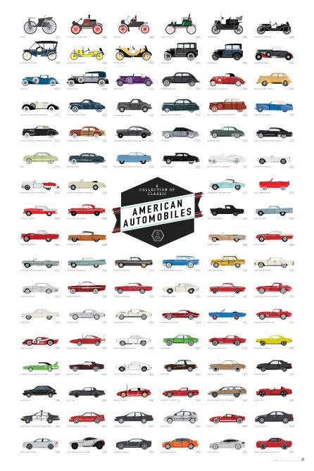A Collection of Classic American Automobiles Posters Pop Chart Lab