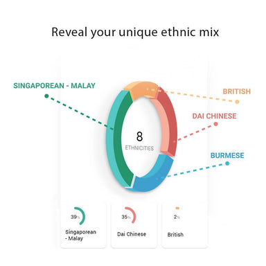 [GeneLife Generations] DIY Ancestry DNA Testing Kit | Discover Your Unique Ethnic Mix - DNA Test Kits - GeneLife Official Store - Naiise