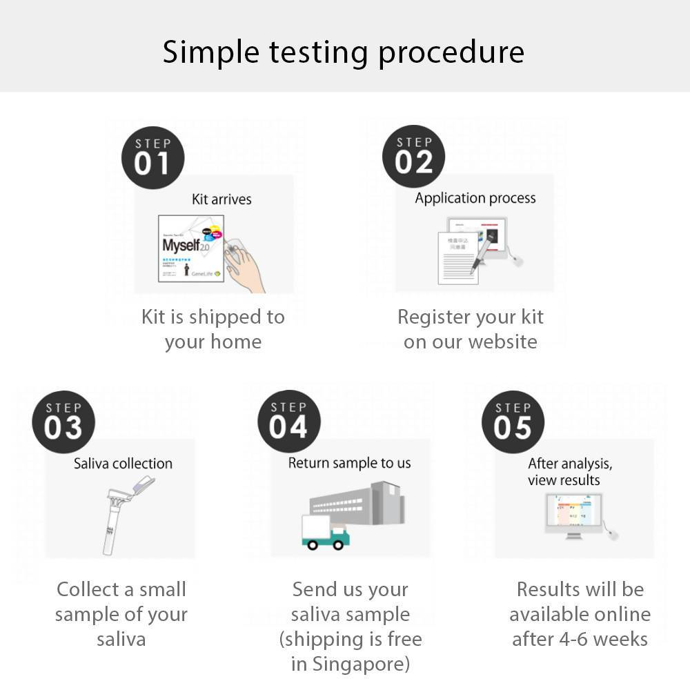 [GeneLife Myself 2.0] DIY Personality DNA Testing Kit 5.0 - DNA Test Kits - GeneLife Official Store - Naiise