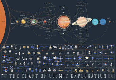 Pop Chart Lab - The Chart Of Cosmic Explorationv Poster Posters The Planet Collection