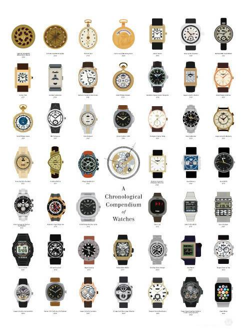 Pop Chart Lab - A Chronological Compendium Of Watches Poster - Posters - The Planet Collection - Naiise