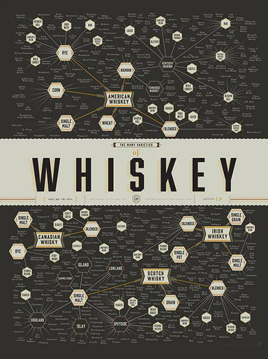 Pop Chart Lab - The Many Varieties Of Whiskey Posters The Planet Collection