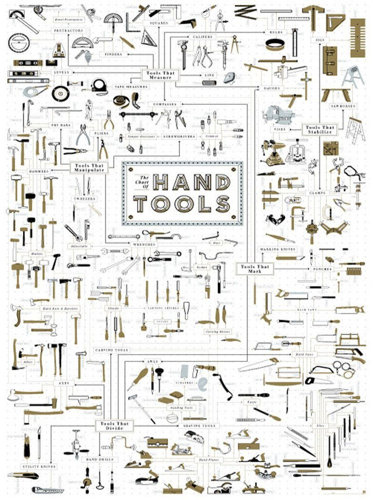 The Chart of Hand Tools Posters Pop Chart Lab