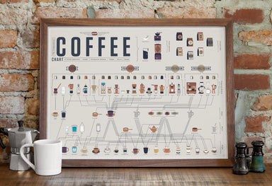The Compendious Coffee Chart - Posters - Pop Chart Lab - Naiise