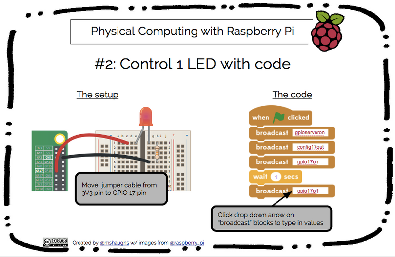 Raspberry Pi Roundup - get started with physical computing, a synthesizer and a blinky tote bag