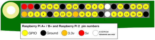 An introduction to Raspberry Pi GPIO