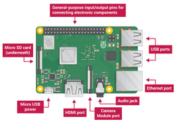 The Raspberry Pi Tutorial - A Beginner's Guide