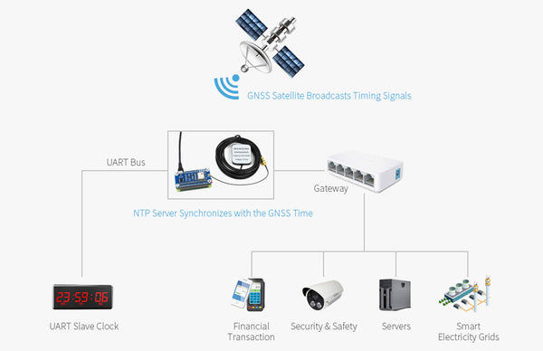 NEO-M8T GNSS TIMING HAT satellite