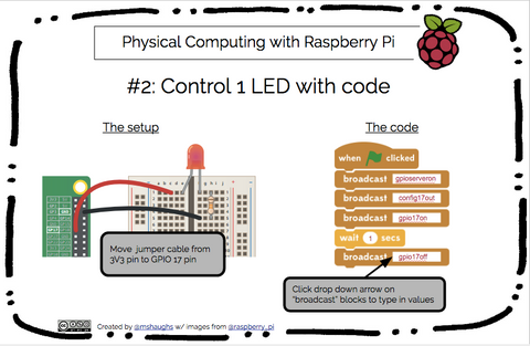 Raspberry Pi Roundup - get started with physical computing