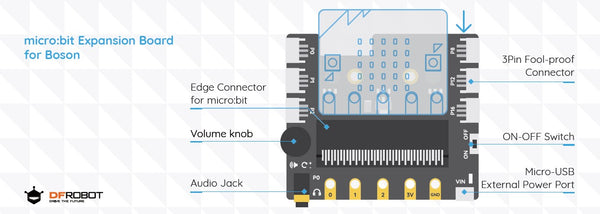 dfrobot boson kit for microbit details