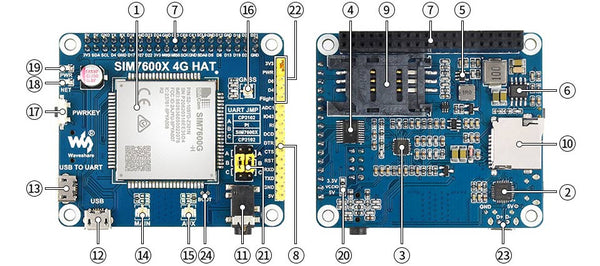 Raspberry Pi 4G HAT onboard features