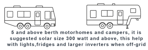 Callidus motorhome solar sizing tool for bigger systems