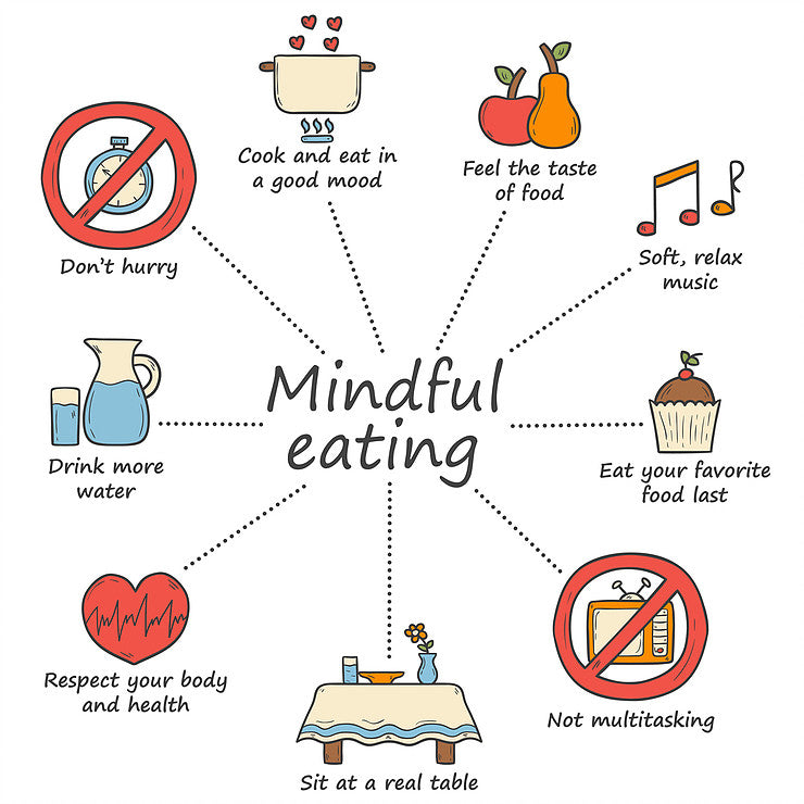 Mindful eating poster