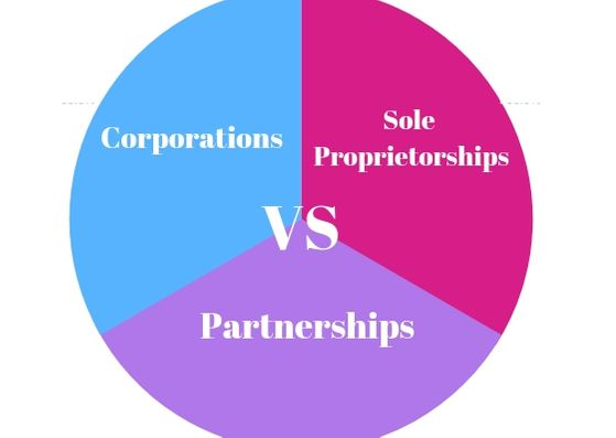 Corporations Vs. Sole Proprietorships and Partnerships