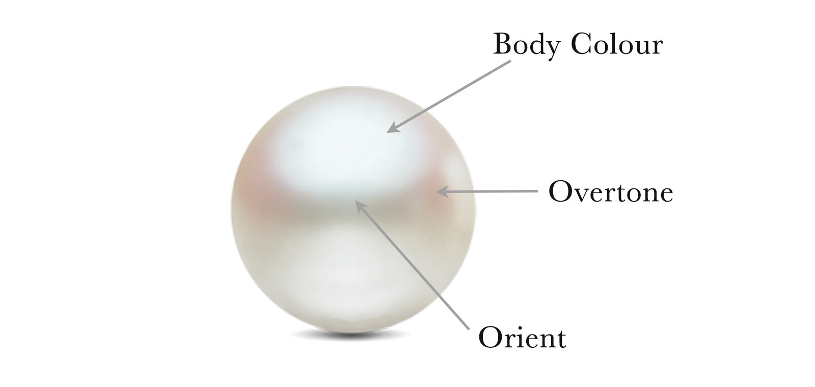 Understanding Natural Pearl Colours