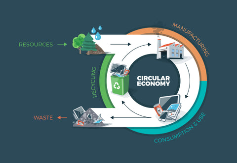 circular economy graphic, avoid waste and use of new resources