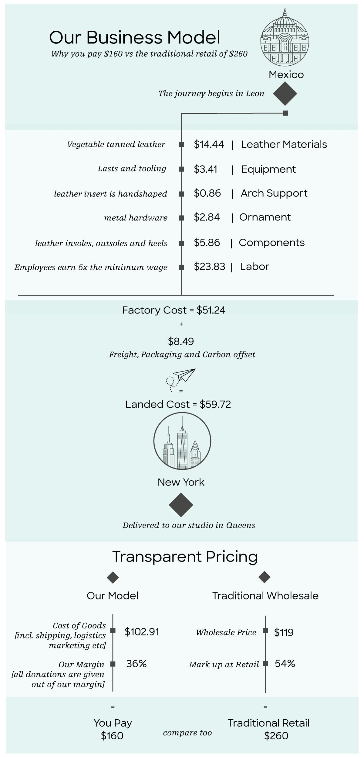 Transparent Pricing.  Either or NYC.  Ethical Brand.  Handmade Leather Sandals. Ethically Made in Mexico.