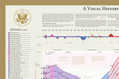 A Visual History of the US Supreme Court