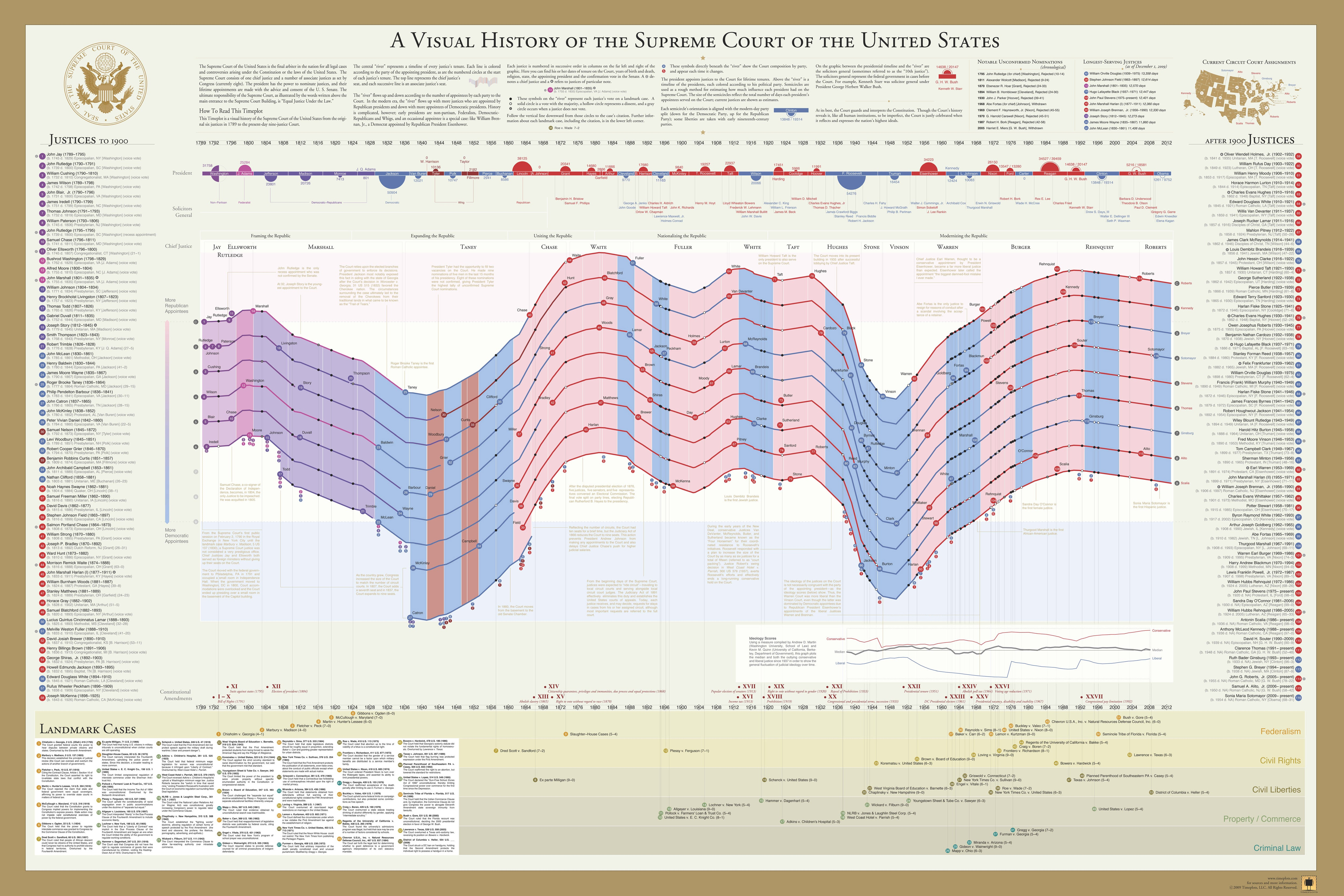 A Visual History of the US Supreme Court – Timeplots