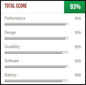 BACtrack Mobile review scores