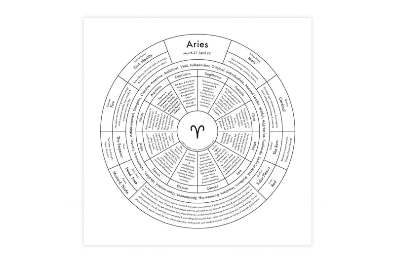 Astrological Sign Maps