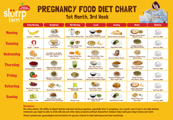 Pregnancy Diet Chart - Week 3