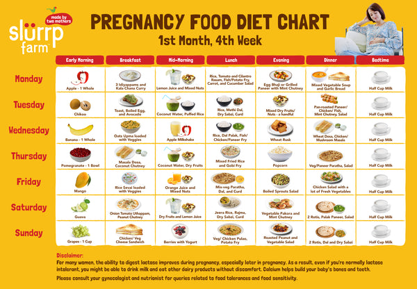 Pregnancy Diet Chart - Week 4