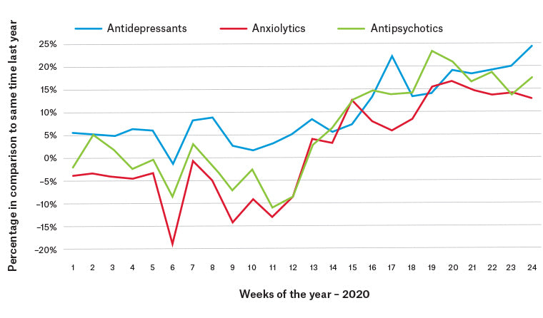 Antidepressant use graph in 2020