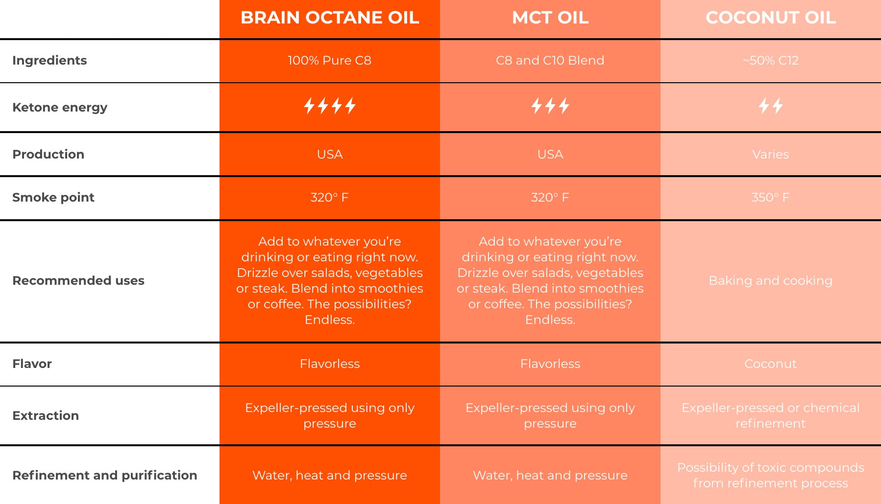 Find the best MCT Oil for you