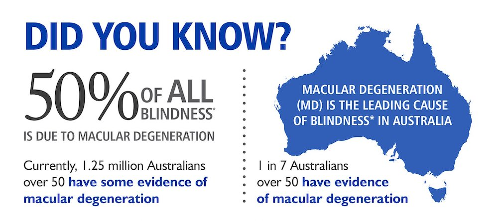 macular degeneration as a cause of blindness