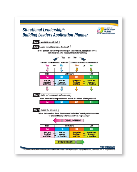 Situational Leadership<sup>®</sup>: Building Leaders Application Planner