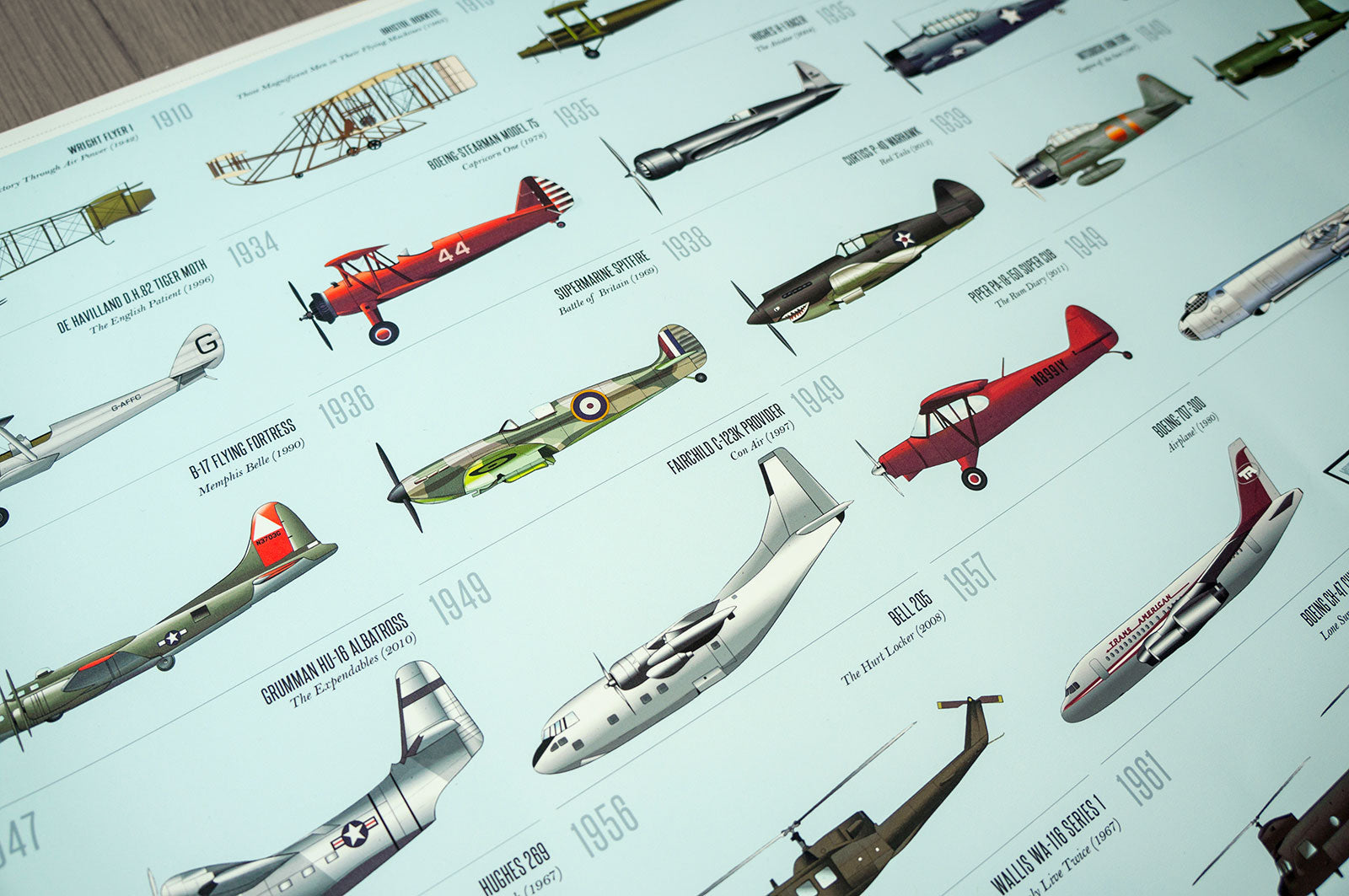 parallax-banner-The Filmography of Aircraft
