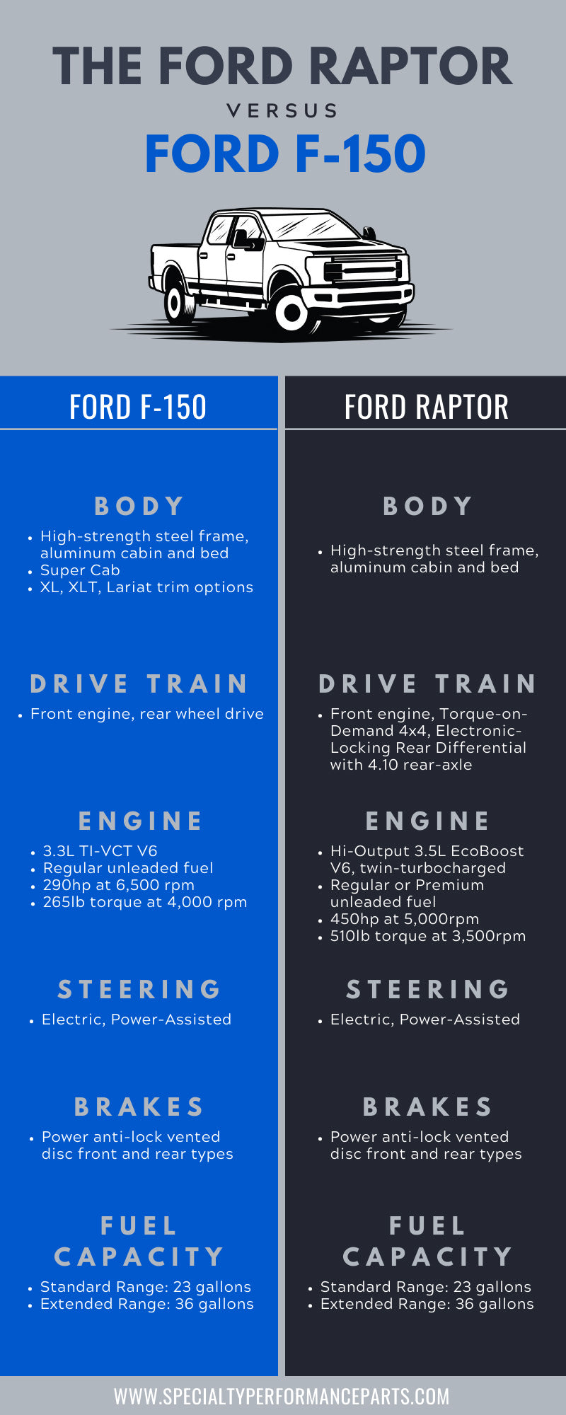 The Ford Raptor vs. Ford F-150 Info Graphic
