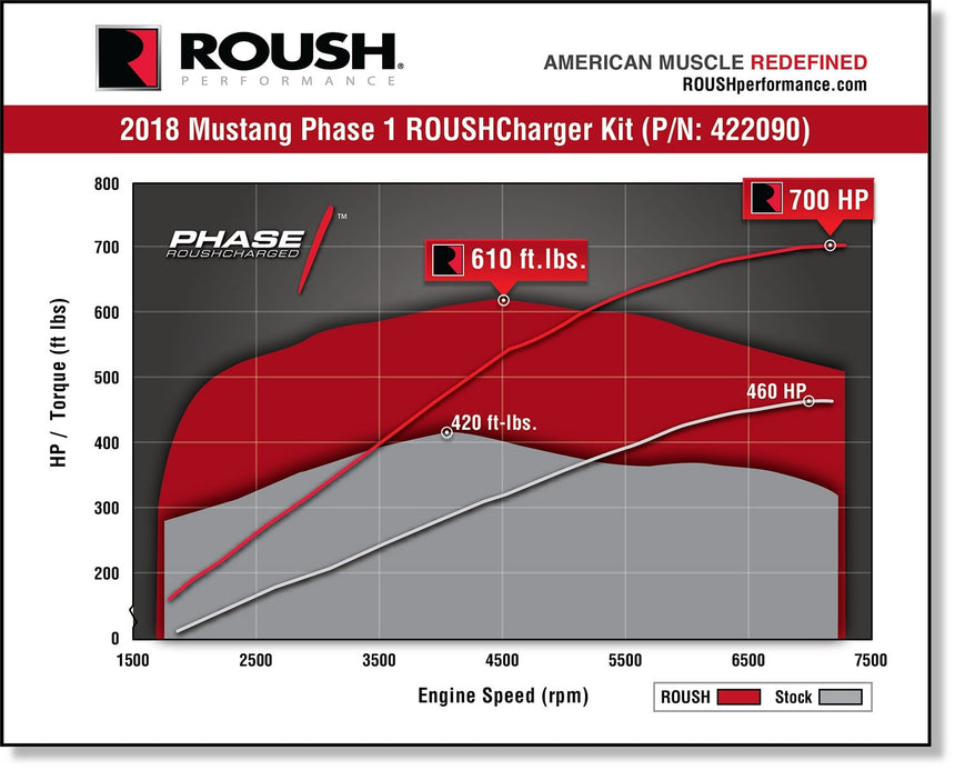 2018-2020 ROUSH Mustang Supercharger Kit - Phase 1 700HP