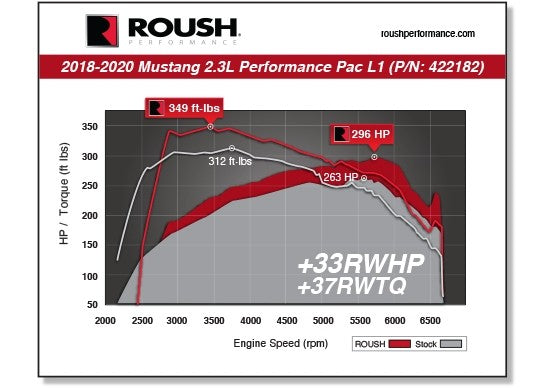 2018-2020 MUSTANG ECOBOOST I4 ROUSH PERFORMANCE PAC - LEVEL 1