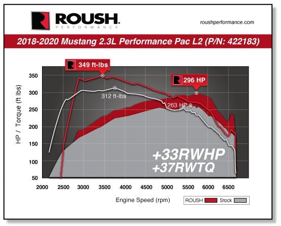 2018-2020 MUSTANG ECOBOOST I4 ROUSH PERFORMANCE PAC - LEVEL 2 Part #422183