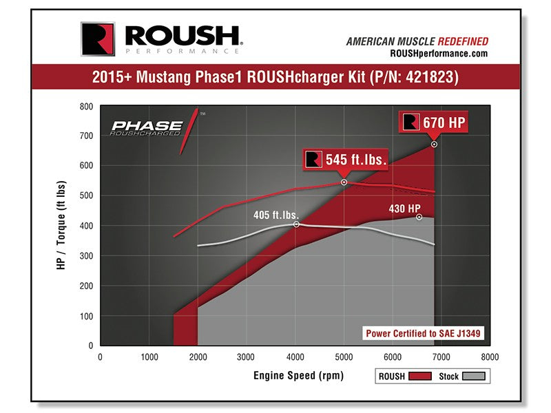 2015-2017 ROUSH Mustang Supercharger - Phase 1 670 HP Calibrated