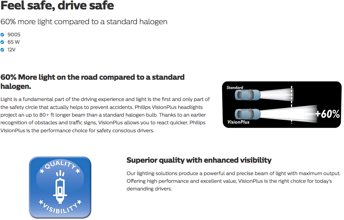 Feel safe, drive safe  60% more light compared to a standard halogen      9005     65 W     12V      60% More light on the road compared to a standard halogen.     60% More light on the road compared to a standard halogen.      Light is a fundamental part of the driving experience and light is the first and only part of the safety circle that actually helps to prevent accidents. Philips VisionPlus headlights project an up to 80+ ft longer beam than a standard halogen bulb. Thanks to an earlier recognition of obstacles and traffic signs, VisionPlus allows you to react quicker. Philips VisionPlus is the performance choice for safety conscious drivers.     Superior quality with enhanced visibility     Superior quality with enhanced visibility      Our lighting solutions produce a powerful and precise beam of light with maximum output. Offering high performance and excellent value, VisionPlus is the right choice for today's demanding drivers.