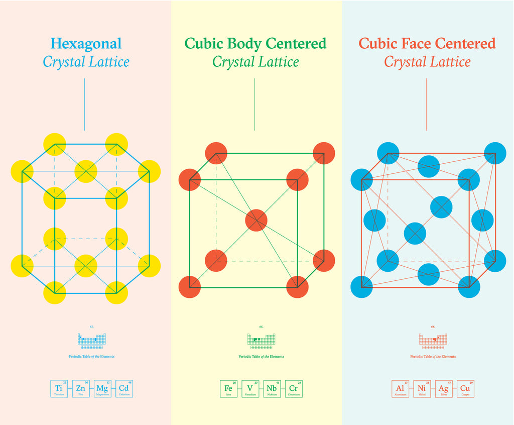 Science of Crystals Print Set