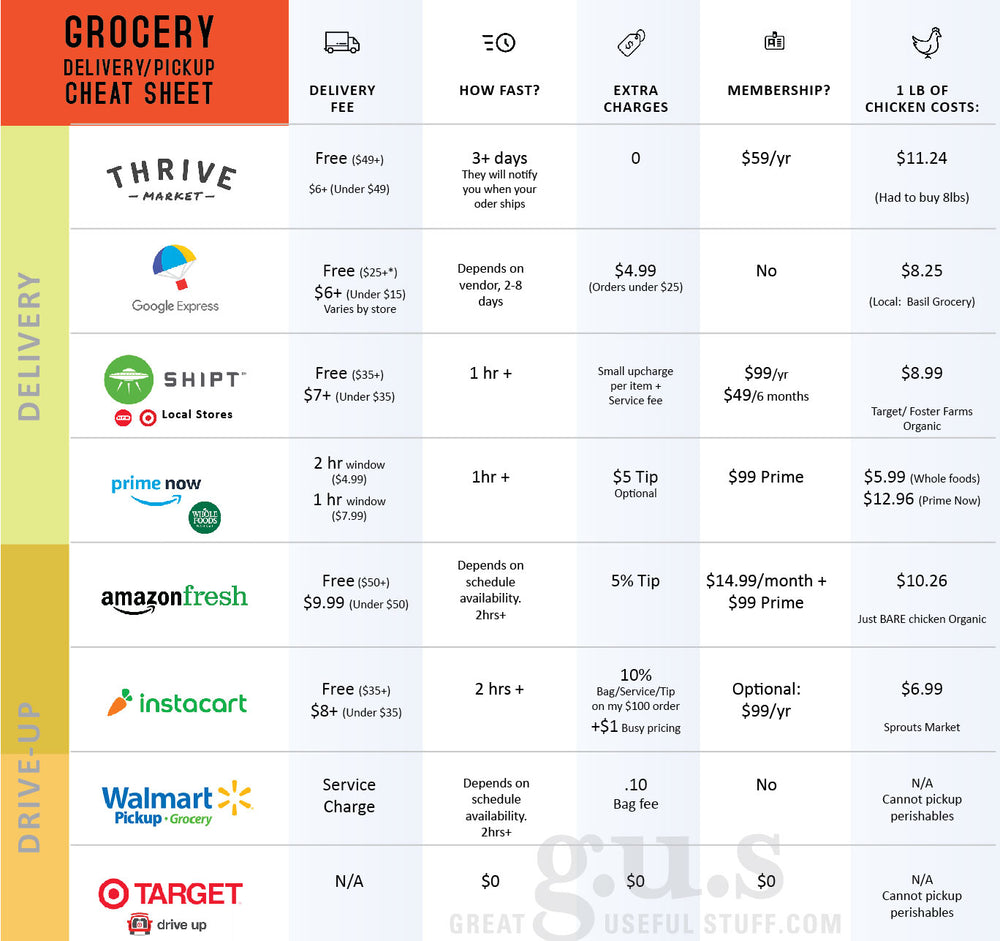 Save Time Grocery Shopping with these apps!
