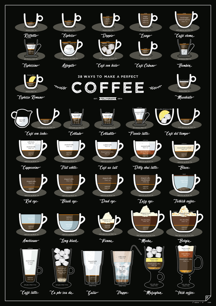 38 Ways to Make a Perfect Coffee fra FOLLYGRAPH
