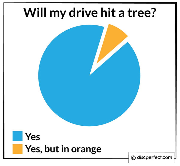 Pie Chart on Disc Golf Drives hitting trees